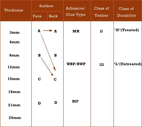 Selection chart for Plywood Sheets